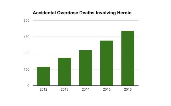 heroinoddata2016