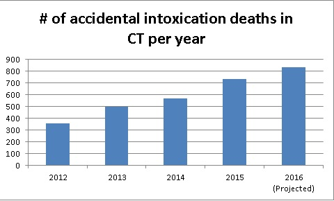 Total intoxication deaths
